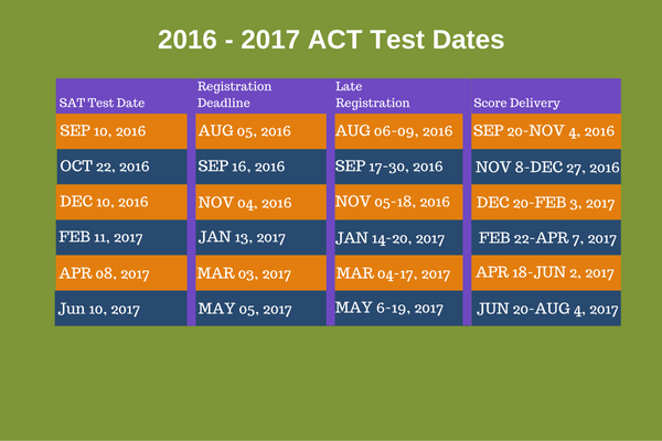 SAT ACT Test Dates 2200 · 1692
