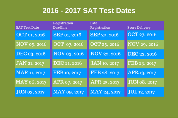 Linguistics college board subject test dates